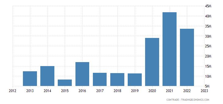 japan imports saudi arabia estimate low valued import transactions