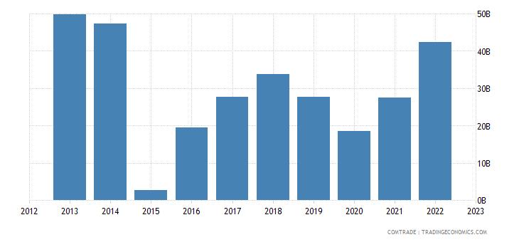 japan imports saudi arabia