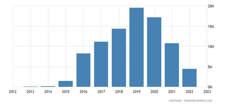 japan imports somalia