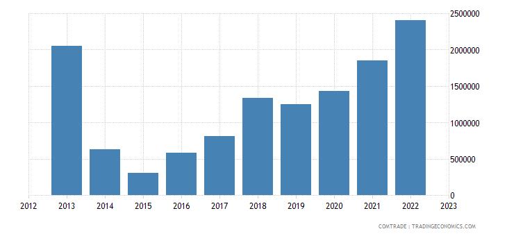 japan imports swaziland