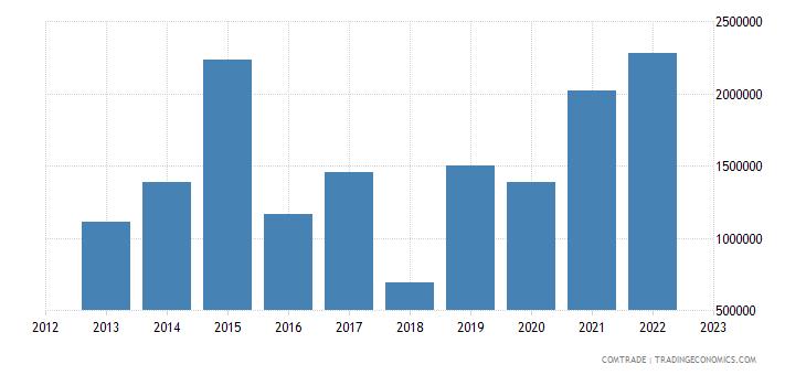 japan imports tajikistan