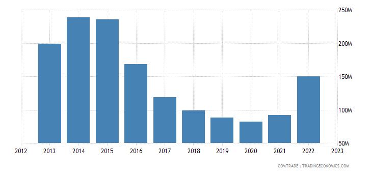 japan imports tanzania