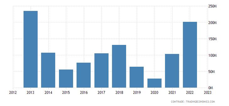 japan imports trinidad tobago