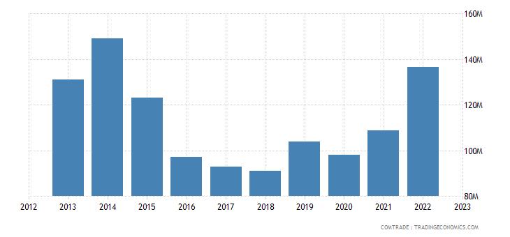 japan imports tunisia