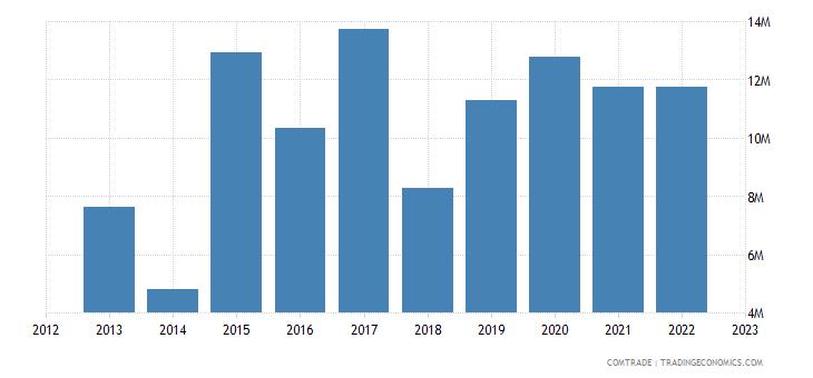 japan imports uganda
