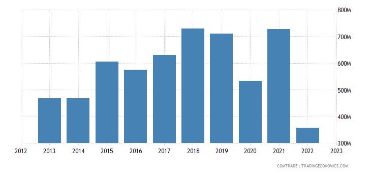 japan imports ukraine