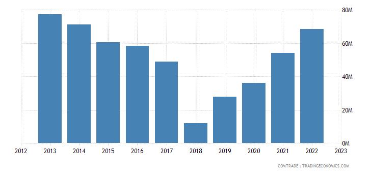 japan imports uruguay