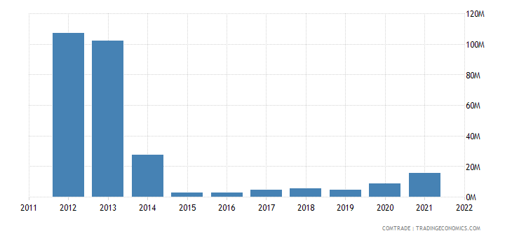 japan imports uzbekistan