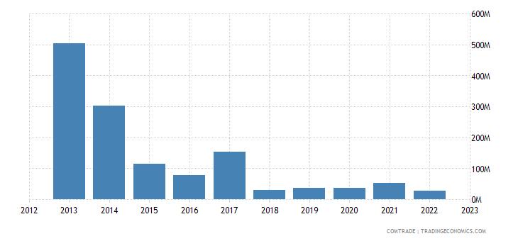 japan imports venezuela