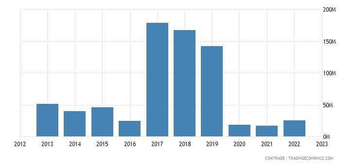 japan imports zambia