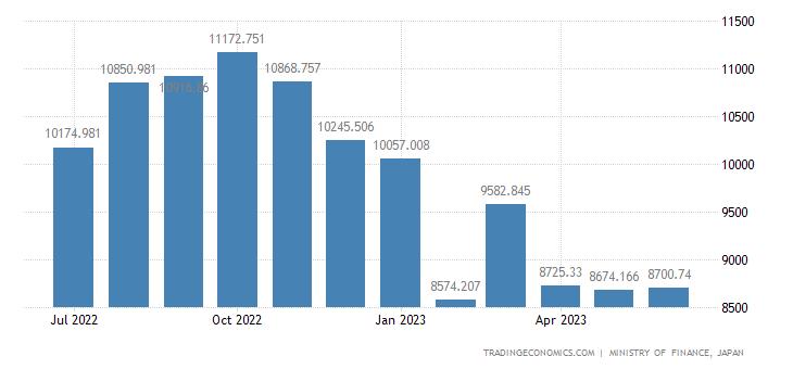 Japan Imports