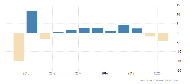 japan industry value added annual percent growth wb data