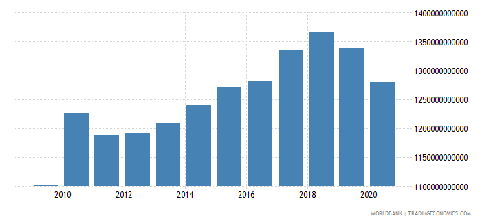 japan industry value added constant 2000 us dollar wb data