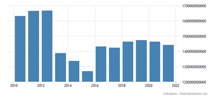 japan industry value added us dollar wb data