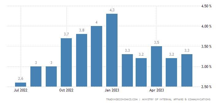 Tingkat Inflasi