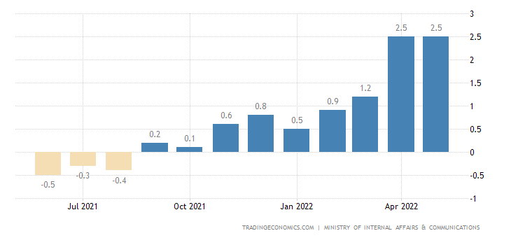 Japan Inflation Rate | 2019 | Data | Chart | Calendar | Forecast | News