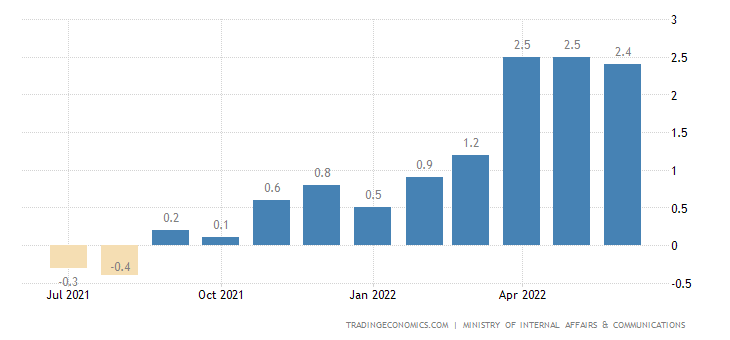 Japan Inflation Rate
