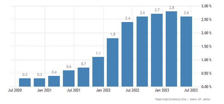 Japan Average Inflation Outlook of Enterprises