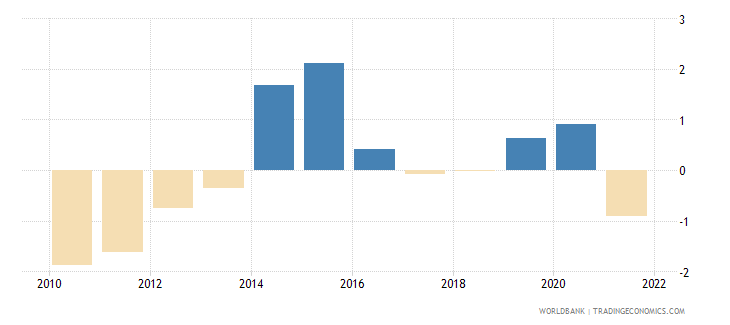 japan inflation gdp deflator linked series annual percent wb data