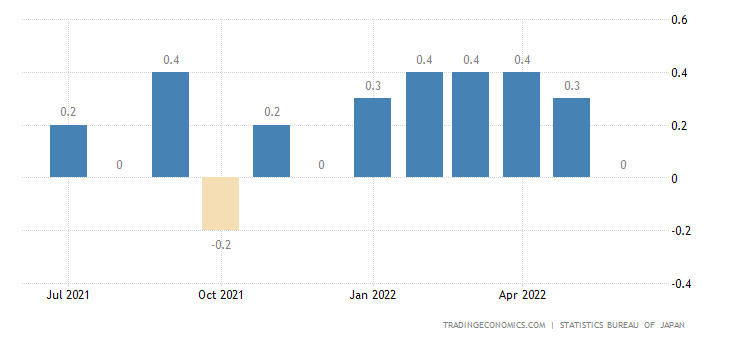 Japan Inflation Rate MoM