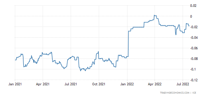 Japanese Yen LIBOR Three Month Rate