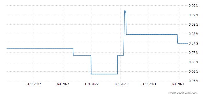 Japanese Yen LIBOR Three Month Rate