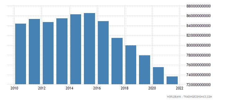 japan interest payments current lcu wb data