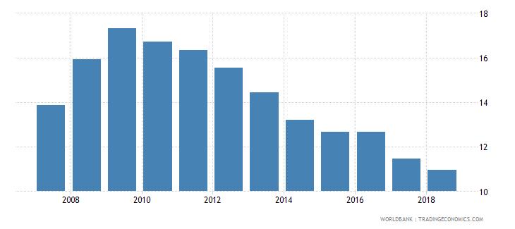 japan interest payments percent of revenue wb data