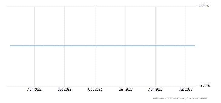 Japan Interest Rate