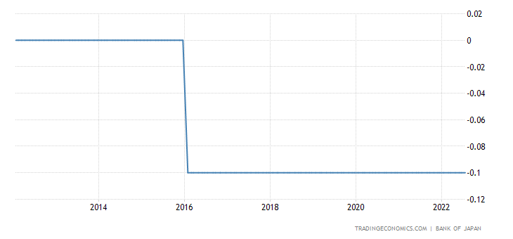Japan Interest Rate