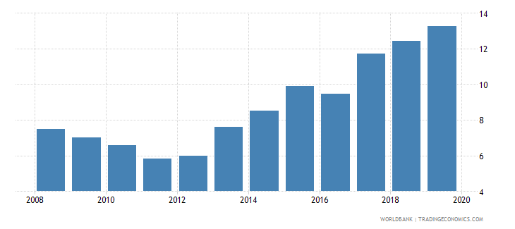 japan international debt issues to gdp percent wb data