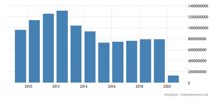 japan international tourism expenditures for passenger transport items us dollar wb data
