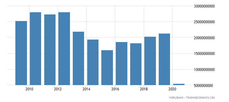 japan international tourism expenditures for travel items us dollar wb data