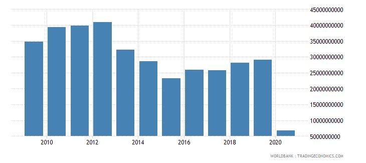 japan international tourism expenditures us dollar wb data