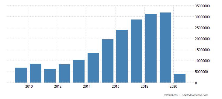 japan international tourism number of arrivals wb data
