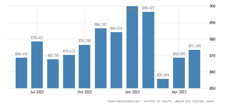 Japan Job Vacancies | 2019 | Data | Chart | Calendar