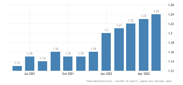 Japan Jobs To Applications Ratio