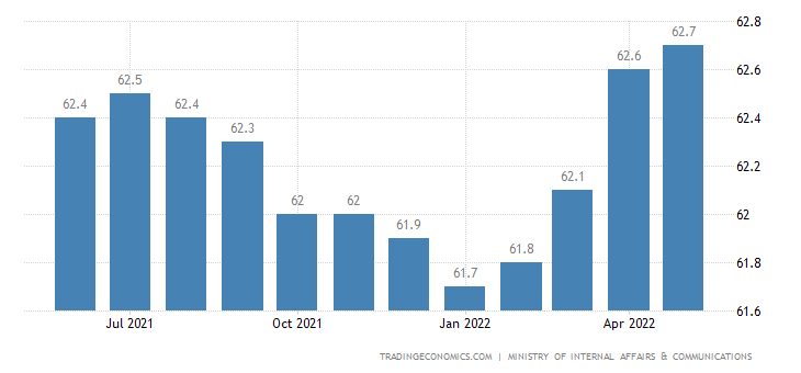 Japan Labor Force Participation Rate