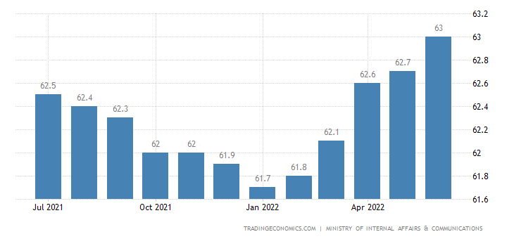 Japan Labor Force Participation Rate
