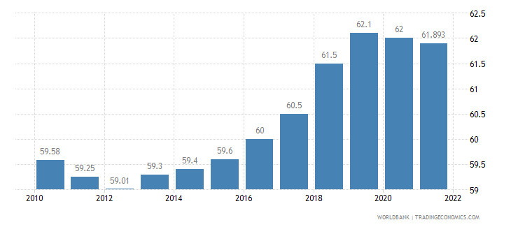 japan labor participation rate total percent of total population ages 15 plus  wb data