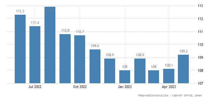 Japan Leading Economic  Index