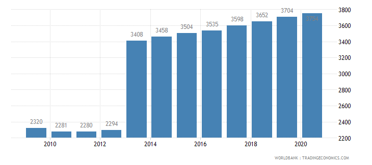 japan listed domestic companies total wb data