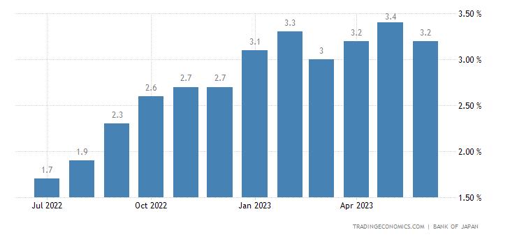 Japan Bank Lending