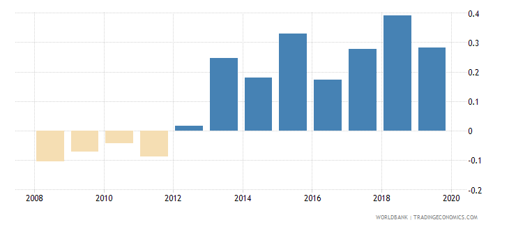japan loans from nonresident banks net to gdp percent wb data