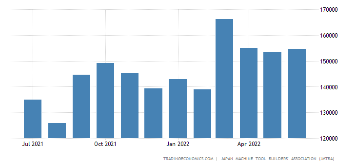 Japan Machine Tool Orders