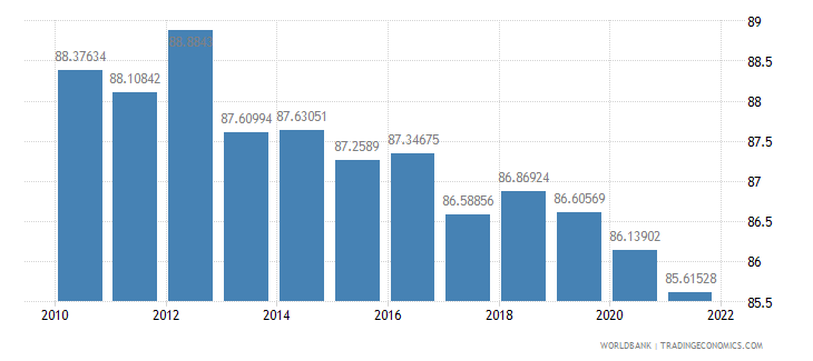 japan manufactures exports percent of merchandise exports wb data