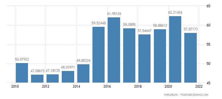 japan manufactures imports percent of merchandise imports wb data