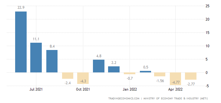 Japan Manufacturing Production