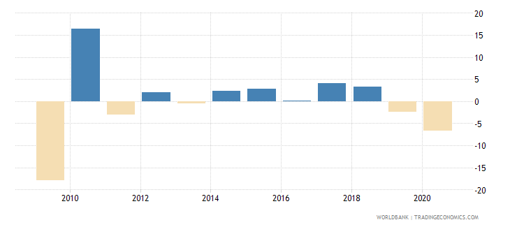 japan manufacturing value added annual percent growth wb data