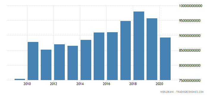 japan manufacturing value added constant 2000 us dollar wb data